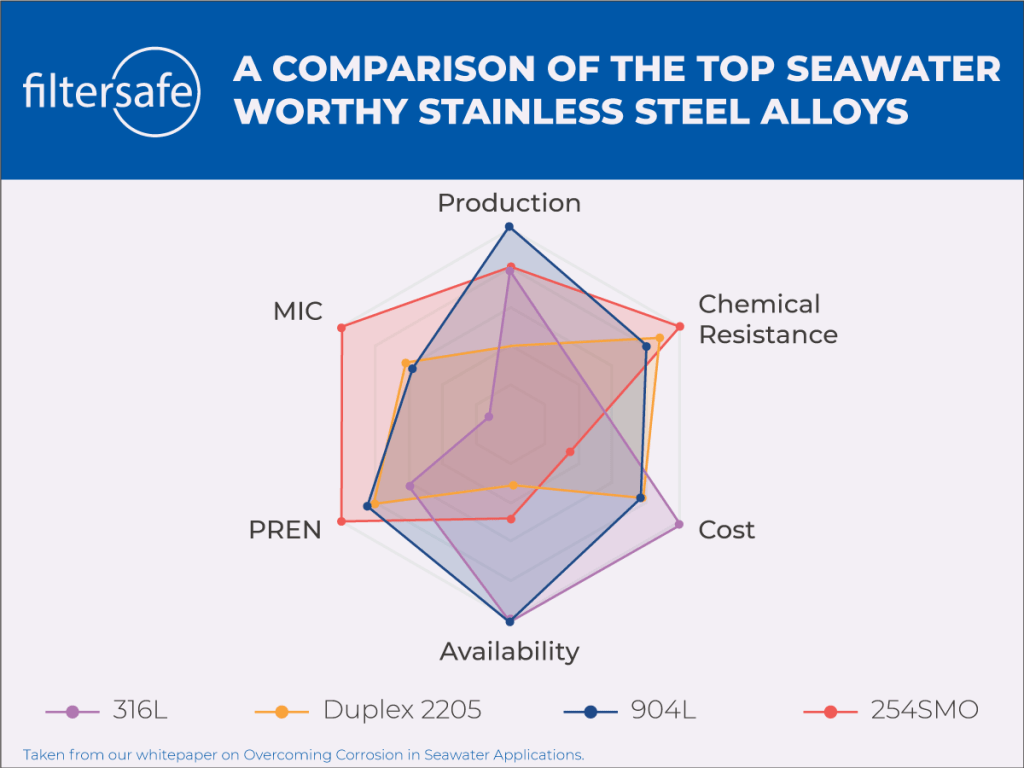 a comparison of the top seawater worthy stainless steel alloys
