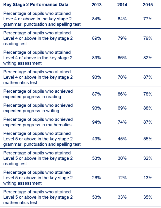 Data Table 2