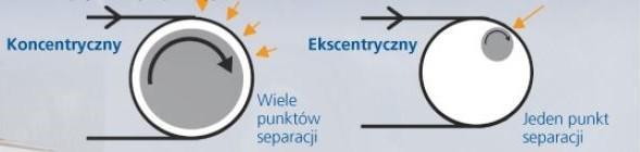 Projekt ECS