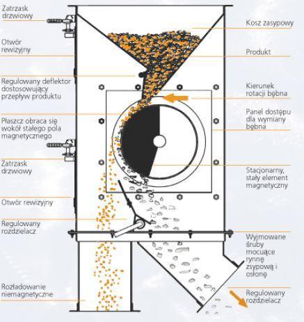 budowa separatora bębnowego