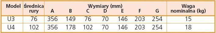 pułapki typu U- specyfikacja