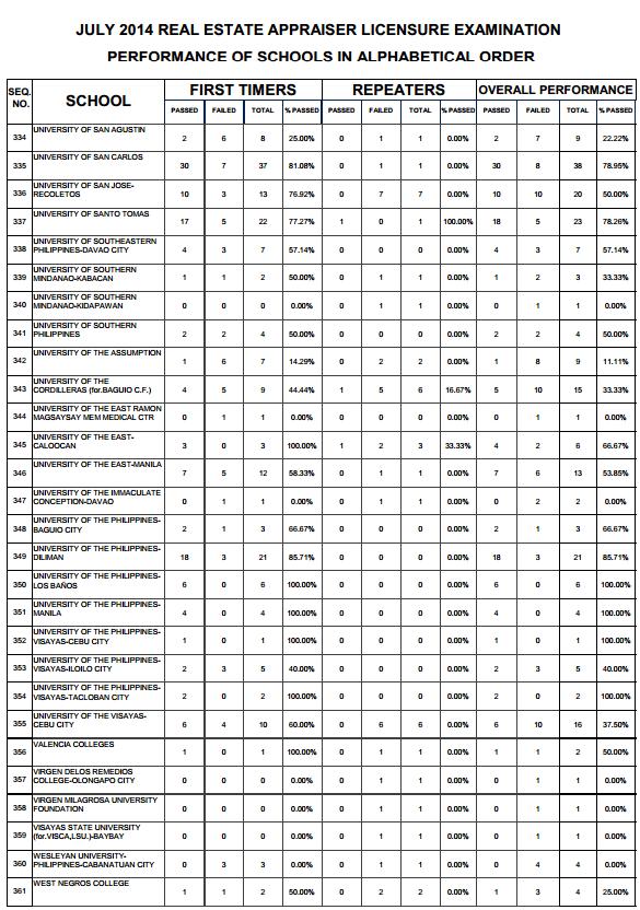 Real Estate top performing schools 12