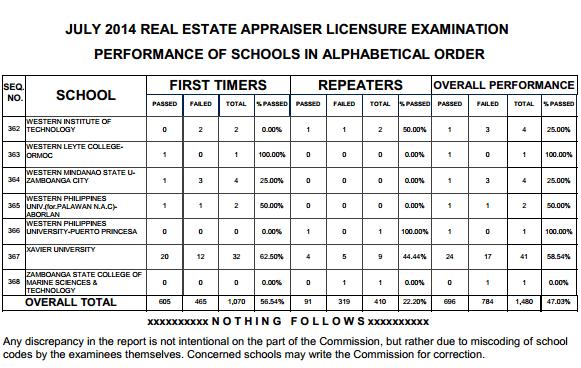 Real Estate top performing schools 13