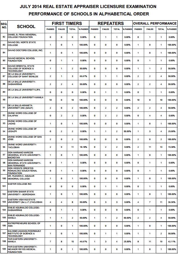 Real Estate top performing schools 3