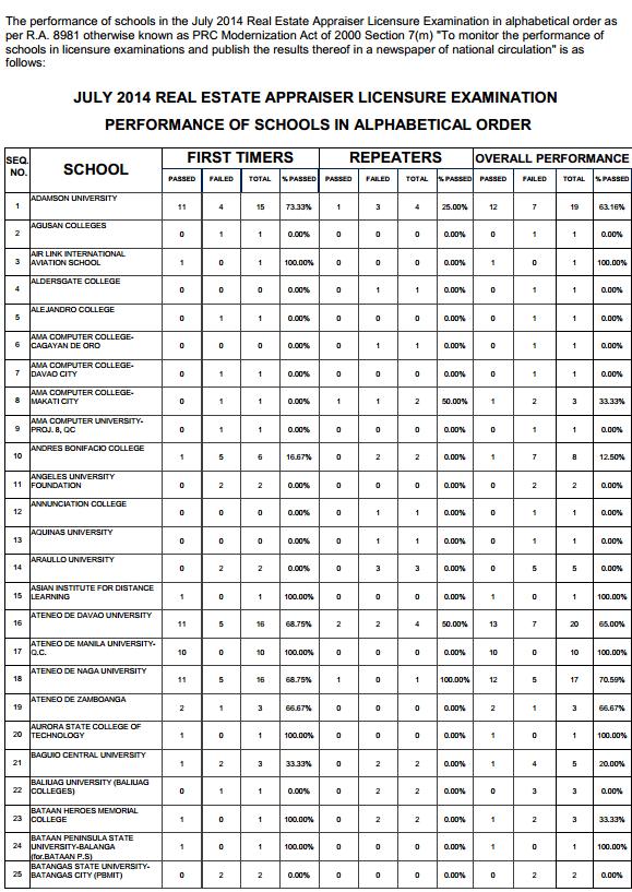 Real Estate top performing schools