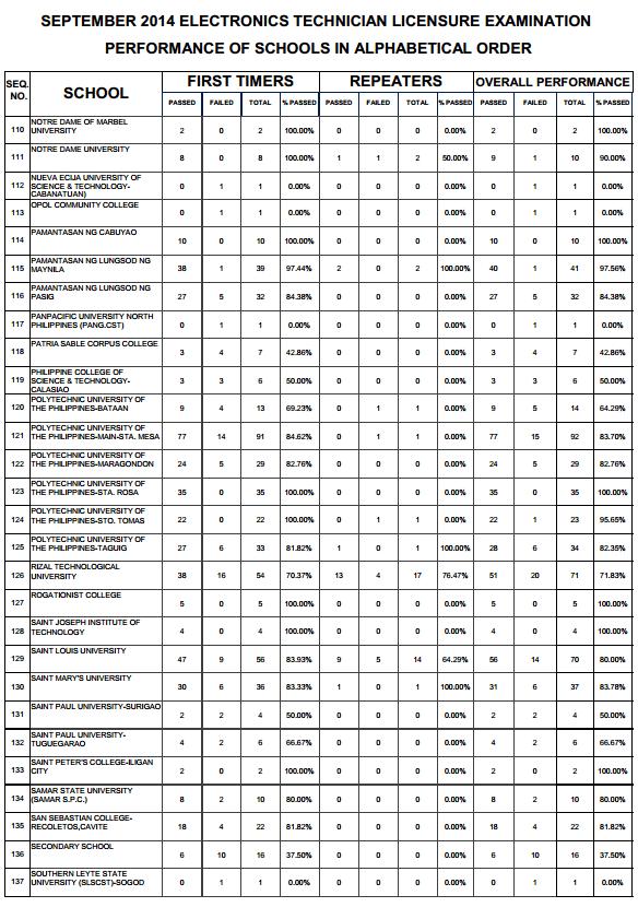 congratulations september  electronics technician ect board exam results top performing
