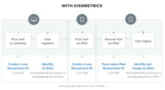2-kissmetrics-user-assignment