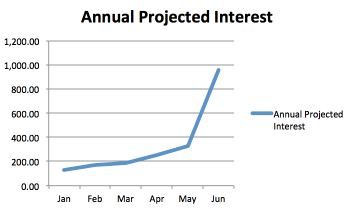 Annual Projected Interest as of June 30, 2015