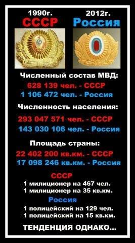 численность сотрудников МВД