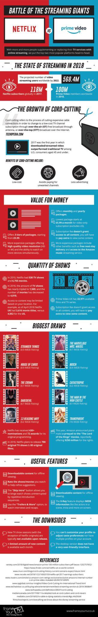 Battle-of-the-Streaming-Giants-Netflix-vs-Amazon-Prime