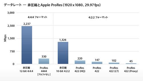 prores-datarates-20090723