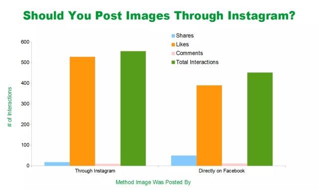 instagram su Facebook