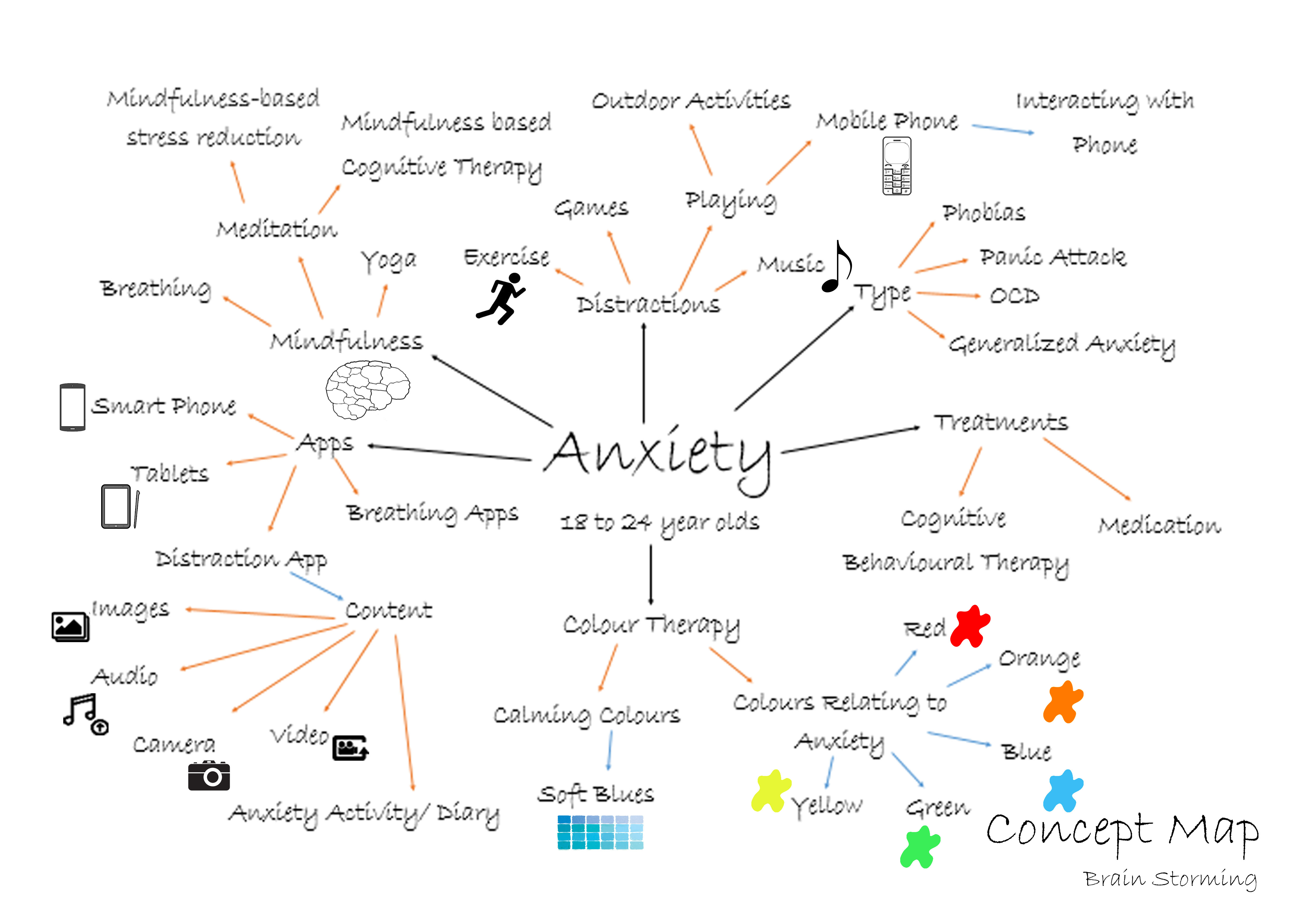 Concept Map Living With Anxiety