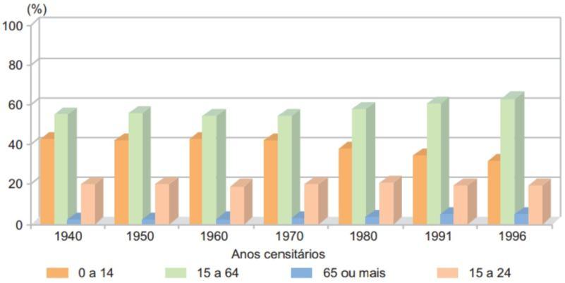 Participação relativa dos grupos etários no Brasil - 1940/1996