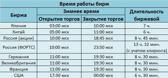 Открытие и закрытие форекс по московскому времени работу силы при перемещении материальной точки онлайн