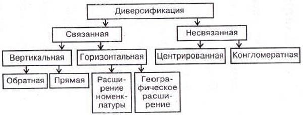 Центрированная диверсификация. Стратегия центрированной диверсификации
