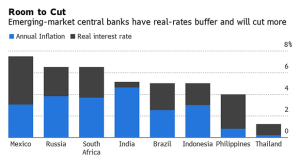 Note: Real rate calculated as difference between key rate and current inflation (Source: Bloomberg)