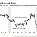 Real Interest vs. Nominal Interest: What's the Difference?