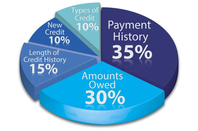 Your Credit Report is Your Financial Report Card which Grades the different aspects of Your Finance.