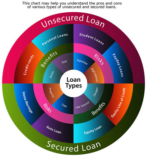 Differences-between-secured-vs-unsecured-loans