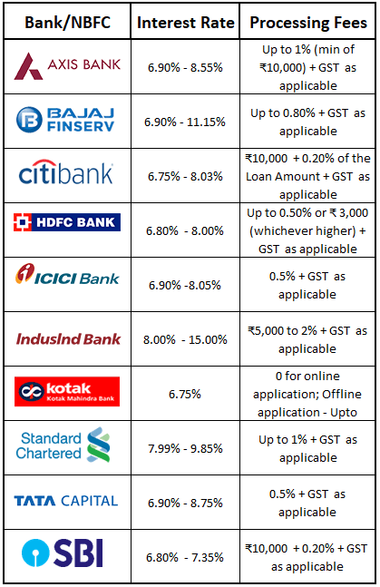 Home-Loan-Interest-Rates-2021