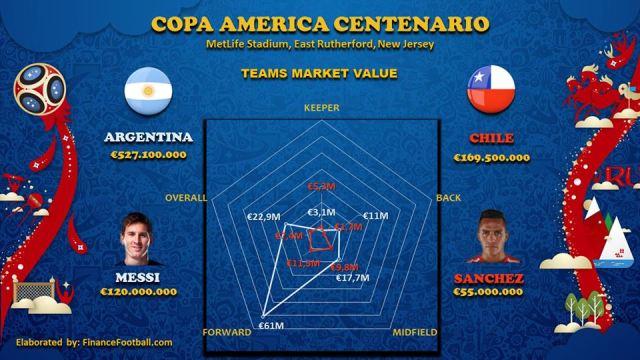 copamericafinal