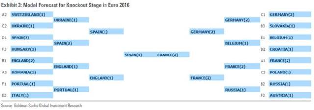 gspredictions_euro