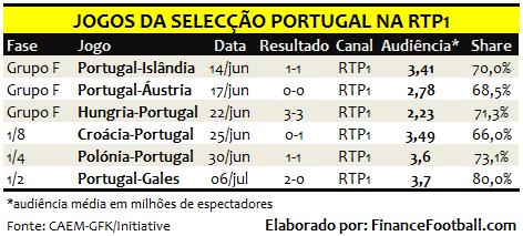 portugal_tv_euro