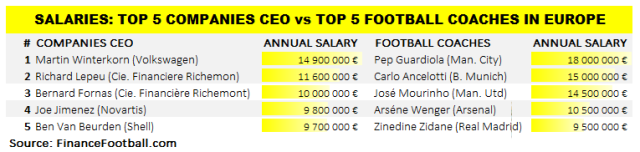 top5ceo_footcoaches