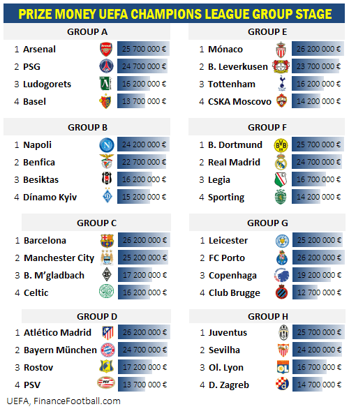 uefa_prizemoney_champions league