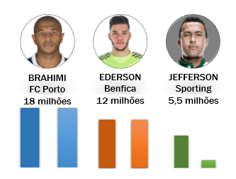 Brahimi (FC Porto), Ederson (Benfica) e Jefferson (Sporting)