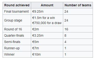 Prix de l'UEFA Euro 2020 (Officiel)  - Championnat d'Europe 2020