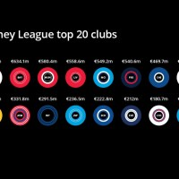 Top 20 Football Clubs by Revenue 2021