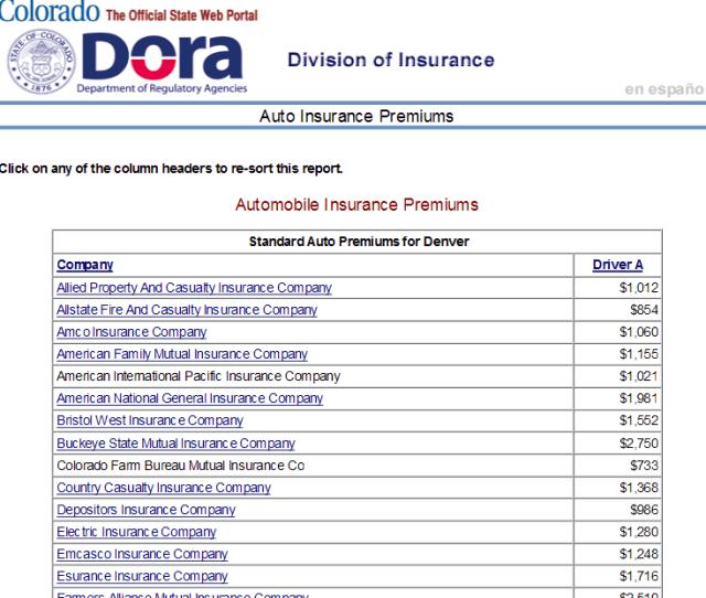 Technorati Tags Auto Insurance