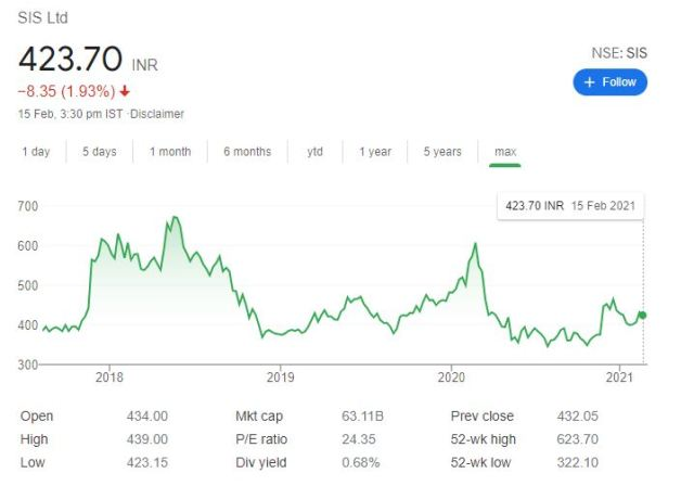 SIS Limited Share Price