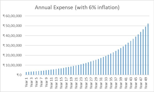 Annual expense inflation at 6%.pptx