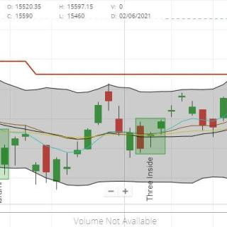 Should you delay your investing. Nifty chart