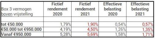 Box 3 tarieven 2020 en 2021