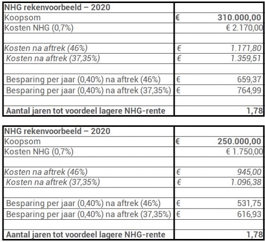 NHG rekenvoorbeeld besparing 2020