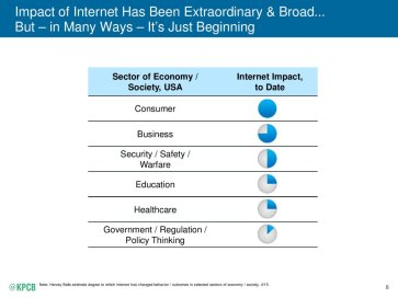 Internet Impact on Sector of Economy/Society USA