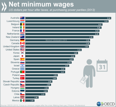 Infographic - Net Minimum Wages