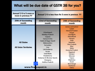 What will be the due date of GSTR 3B for you?