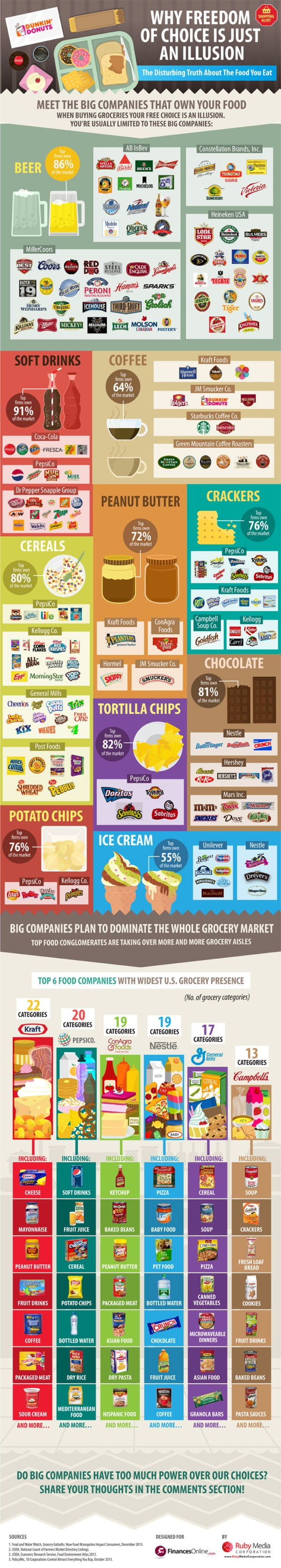 Top Grocery Brands Comparison: Disturbing Truth About How Big Food Companies Create The Illusion of Free Choice