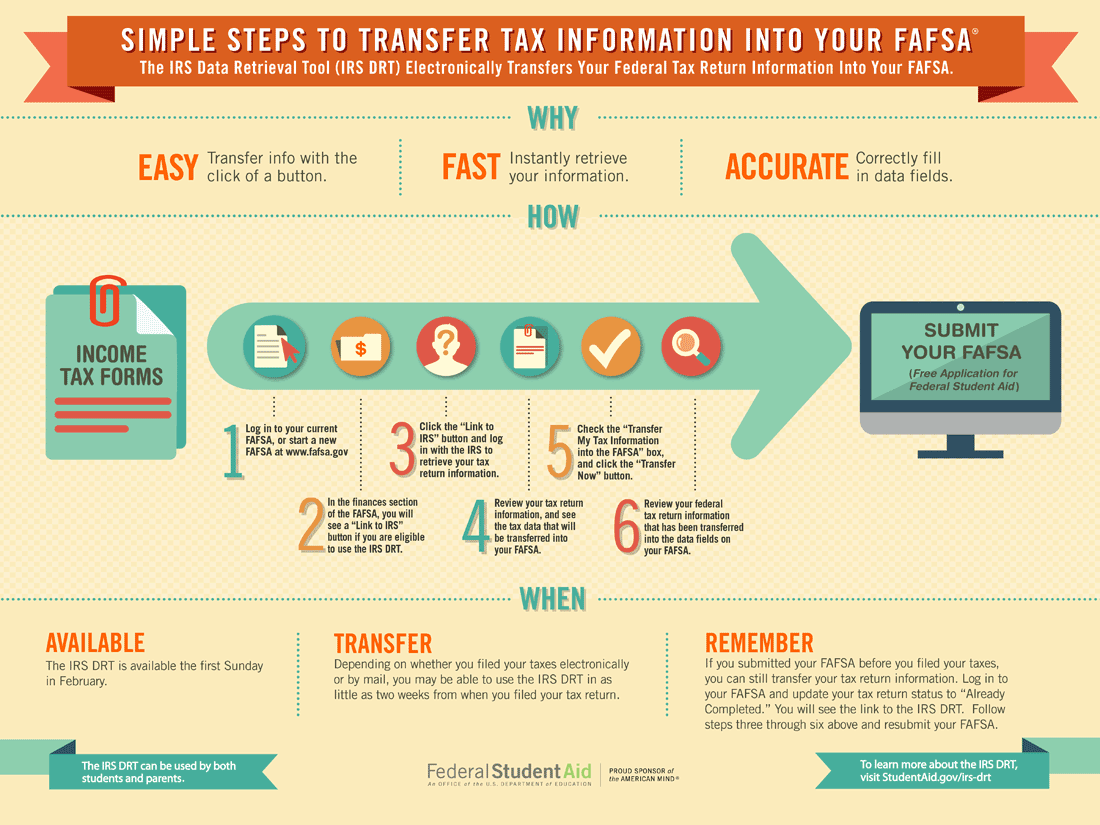 Irs Data Retrieval Tool Unm Financial Aid Office