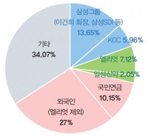 삼성물산지분분포현황
