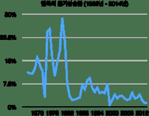 한국물가상승률