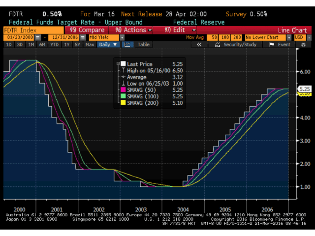 Fed_Fund_Rate_History.001