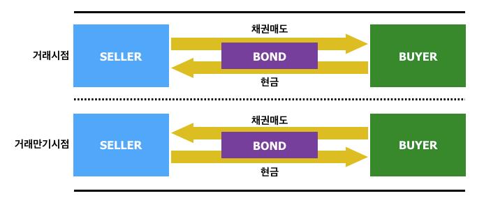 REPO_구조도