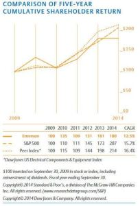 2014 EMR - comparison of 5 year cumulative shareholder return with S&P 500 and Peer Index