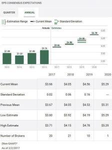 Source: TD WebBroker – ADP Annual EPS estimates